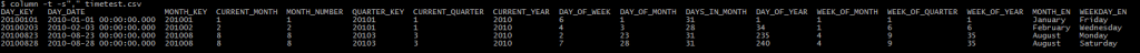 Example CSV columns